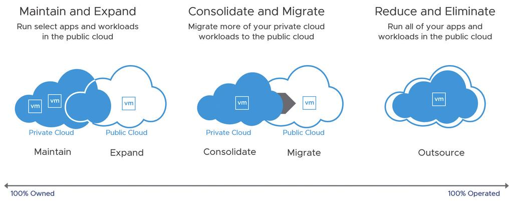 At one end of the spectrum, a business can choose to maintain their private cloud on premises and expand it to the public cloud for select applications and workloads like DevTest, disaster recovery,