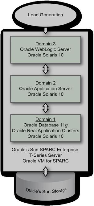 Oracle Test Programs Oracle has long provided a suite of tests and support for vendors to validate and certify the Oracle database software in their environments.