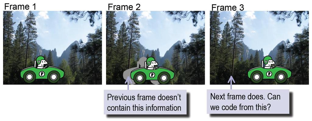Video Coding B-frames Often an object moves in front of a background.