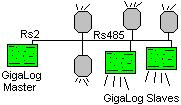 7 Connecting several boards You may add more inputs to the GigaLog S data logger using Remote Acquisition modules.