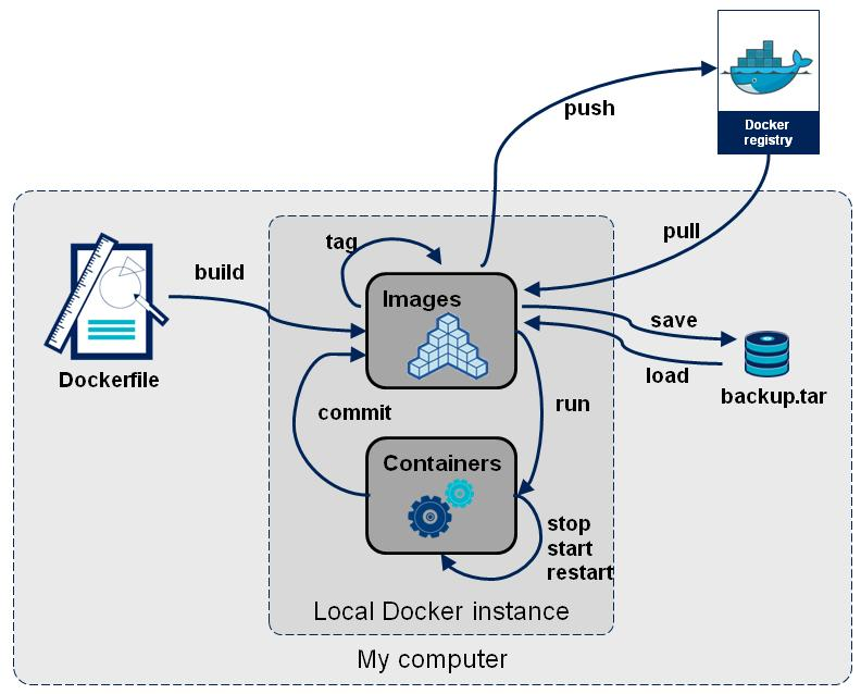 Docker images hierarchy http://blog.octo.