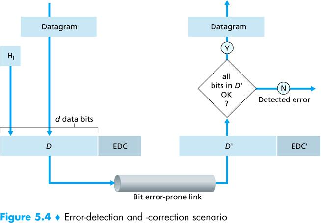 Link Layer Outline Introduction and services Error detection and correction Multiple access protocols Link-layer Addressing Ethernet Link-Layer Switches 9 Link Layer