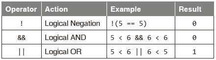 LOGICAL OPERATORS C provides three logical operators for forming logical expressions. Like the relational operators, logical operators evaluate to 1 or 0.