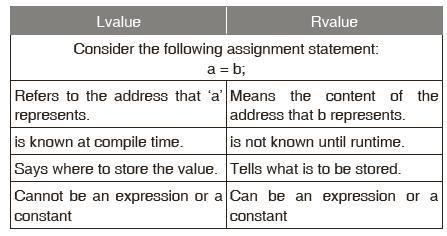 LVALUES AND RVALUES For example : a = b; b, on the right-hand side of the assignment operator, is the quantity to be found at the address associated with b, i.e., an rvalue.
