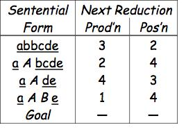 Finding Reductions Consider the simple grammar And the input string abbcde The trick is
