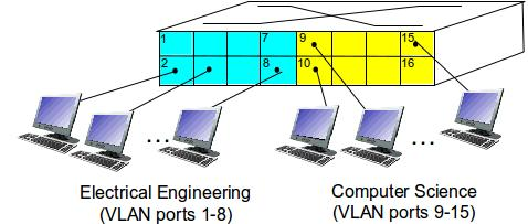 PORT-BASED VLAN Traf c Isolation: frames to/from ports 1-8 can only reach ports 1-8