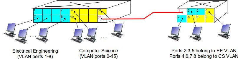 VLANS SPANNING MULTIPLE SWITCHES trunk port: carries frames between VLANS de ned over multiple physical switches frames forwarded within VLAN between