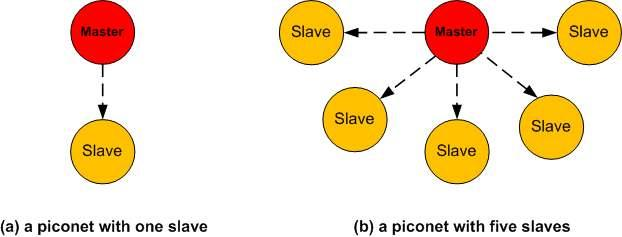 Chapter 1: Introduction 8 Figure 1.4 Piconet structures Each Bluetooth device has a unique device address and clock.