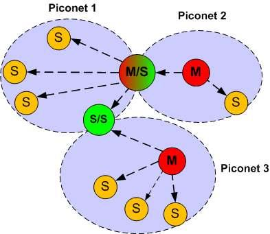 Chapter 1: Introduction 10 Figure 1.7 A scatternet with three piconets The bridges act as gateways between the piconets and can forward data from one piconet to another.