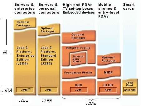 Chapter 3: Development Platforms 30 Figure 3.4 The Family of the Java Platform J2SE is the core of Java technology and is also the base for J2EE.