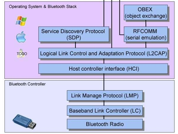 Chapter 4: Bluetooth Information Exchange Network 34 software, BlueCove. It is an implementation of the standard Java APIs for Bluetooth wireless technology (JABWT), i.e., JSR-82, for J2SE.