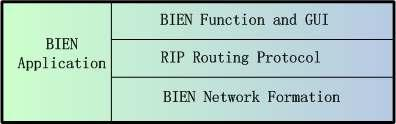 The network formation is responsible for connecting Bluetooth devices to form a network.
