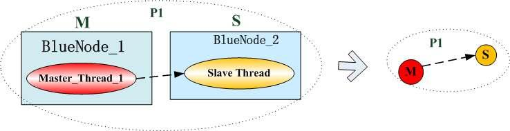Chapter 5: BIEN Software Implementation 47 running in a slave node, (i.e., BlueNode_2). These two nodes connect together to form a piconet in which a master node has only one slave node. Figure 5.