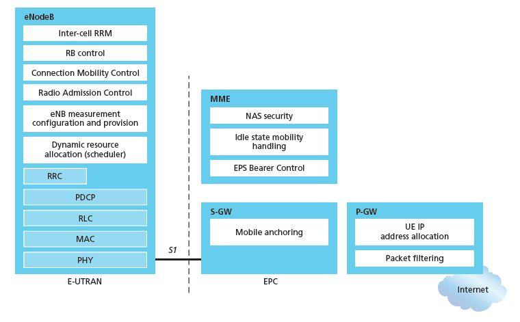 Functional split of major LTE components handles idle/active UE transitions pages UE sets up