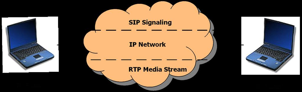SIP Architecture A signaling protocol The setup, modification, and tear-down of