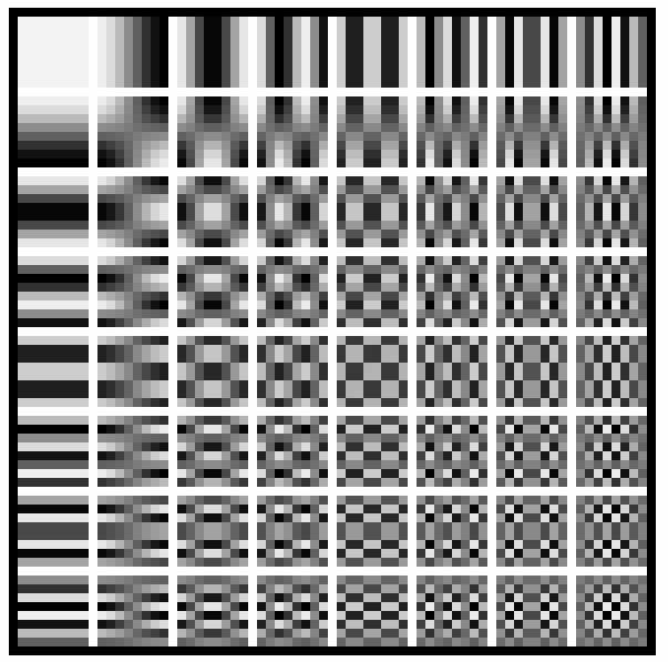 An 8x8 pixel block is transformed into 64 spatial frequencies (coefficients)
