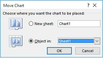 1) New sheet : if you want to create a new worksheet, with just the chart in it.