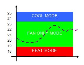Operation in Dead Band Mode Temperature rising: - When the room temperature is above the high setpoint then the unit will be placed in COOL mode with a local setpoint of 19 degrees - As the room