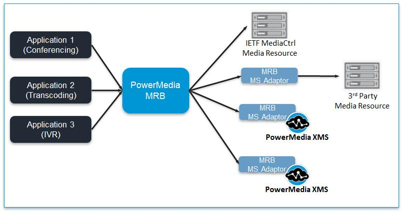 The PowerMedia MRB uses MediaCtrl, as defined by RFC 6917, to monitor and manage media resources of a media server.