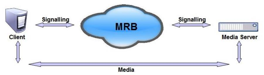 PowerMedia MRB Media Modes The PowerMedia MRB can be fundamentally deployed in two distinct media architectural modes of operation: direct without a media (RTP) proxy or with a media (RTP) proxy.