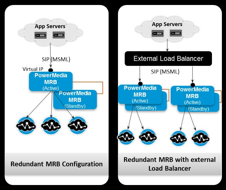 PowerMedia MRB Deployment Models While the redundant MRB pair is the most typical deployment model for highly available and reliable networks, the different deployment models each have some