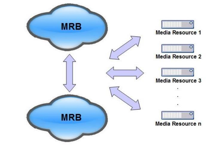 Each MRB instance is configured to manage the same combinations of media server resources.