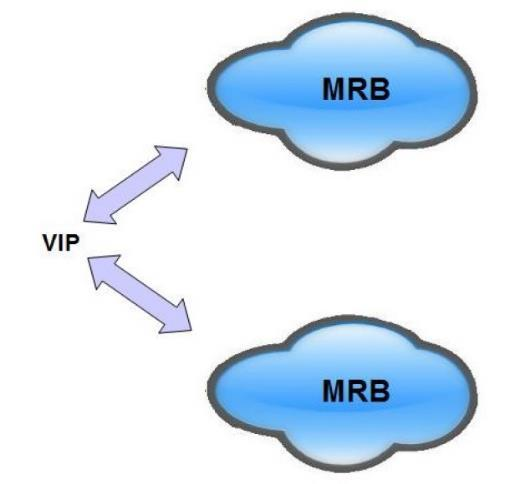 Virtual IP Address To support the redundant MRB configuration, the PowerMedia MRB directly presents a Virtual IP address (VIP) as the access point into the PowerMedia MRB.
