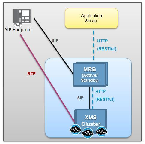 Applications using 1PCC RESTful API route SIP calls directly to the PowerMedia MRB to establish the media session.