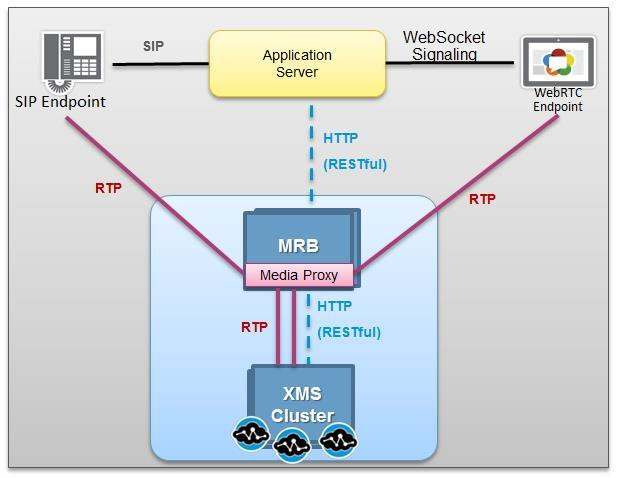 Applications using 3PCC RESTful API terminate all signaling: SIP or WebRTC. Call Media (RTP) establishment occurs through the RESTful API using the HTTP transport.