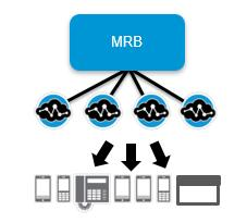Scale and Performance The PowerMedia MRB provides software resource management and media load balancing across a cluster of media servers, such as a cluster of PowerMedia XMS systems.