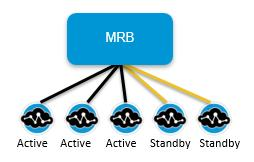 Detailed information about redundancy and high availability can be found in this document: For more information about MRB redundancy and high availability, see MRB Redundancy Architecture.