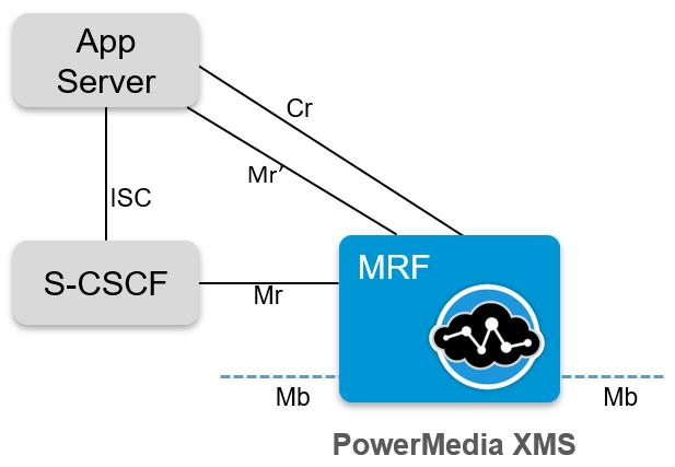 Role of PowerMedia MRB in IMS The IP Multimedia Subsystem (IMS) architecture is intended to provide a unified framework for deploying and delivering Internet Protocol (IP) based services.