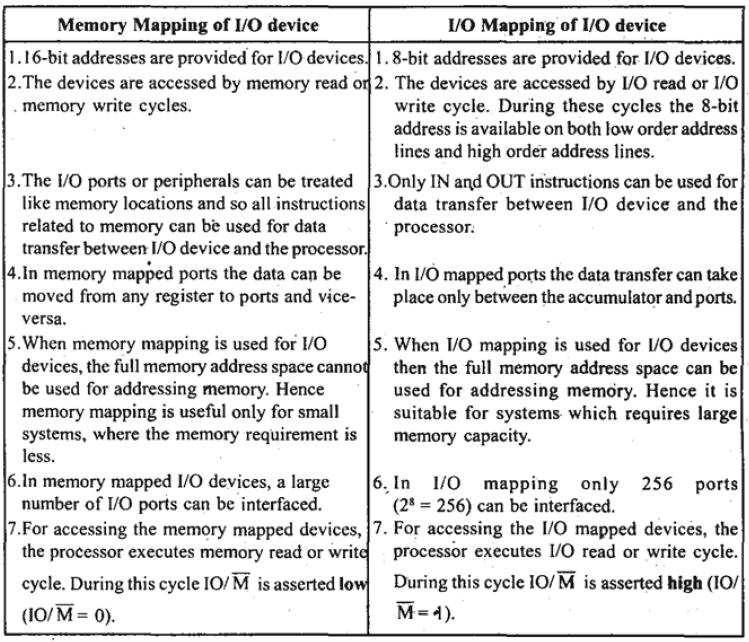 location, and faster arithmetic. Microcontrollers organized along same lines, except: because microcontrollers have memory etc inside the chip, the busses may all be internal.
