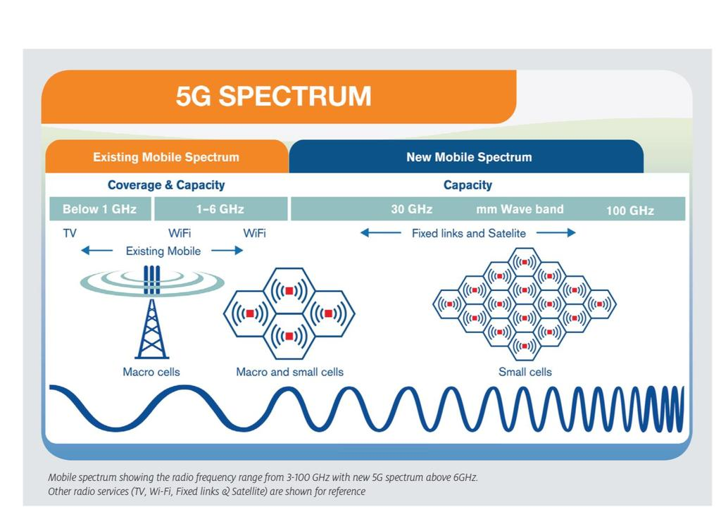 New spectrum at higher frequencies Higher bandwidth and shorter range Smaller cells and less power much more efficient