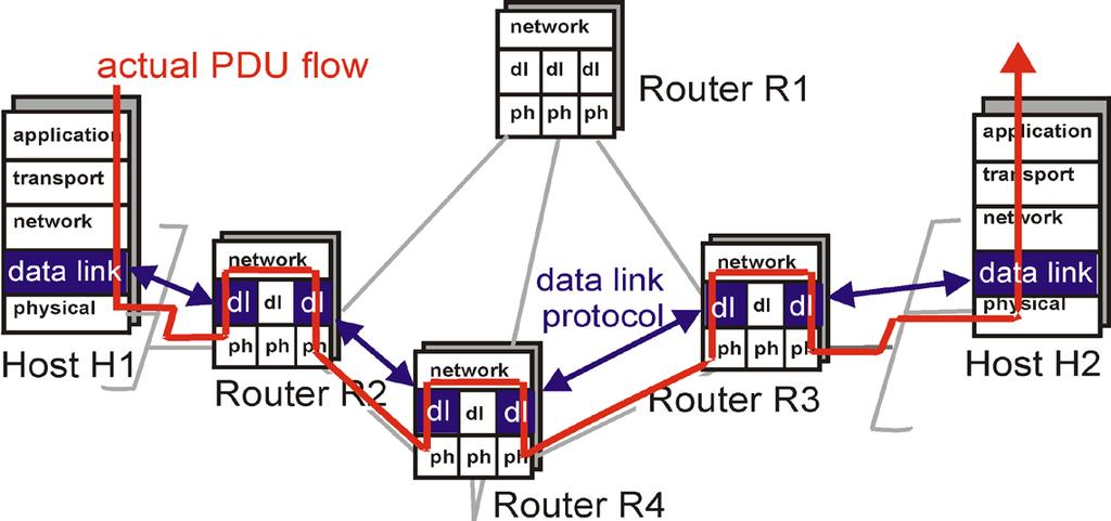 Link layer: context Datagram transferred by different link protocols over different links: e.g., Ethernet on first link, frame relay on intermediate links, 802.