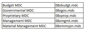 NCAS and DSS Overview Current and Historical Cubes (MDCs) OSC produces both current fiscal year cubes and historical (previous fiscal years) cubes for the Budget MDC, Governmental MDC, and