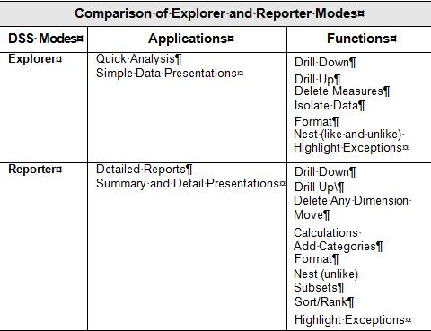 NCAS and DSS Overview There are two modes, Reporter and Explorer, in DSS that facilitate viewing data. Most of the OSC created MDC reports are in Reporter mode.