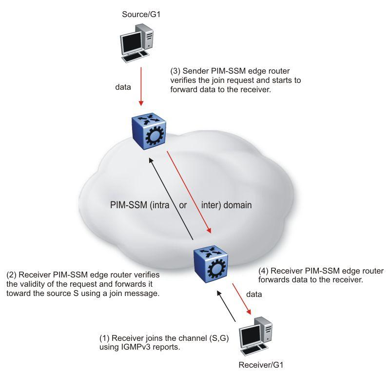 IP multicast fundamentals Figure 8: PIM-SSM architecture The following rules apply to Layer 3 devices with SSM enabled: Receive IGMPv3 membership join reports in the SSM range and, if no entry (S,G)