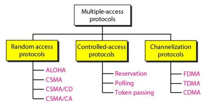 Multiple Access Protocols: