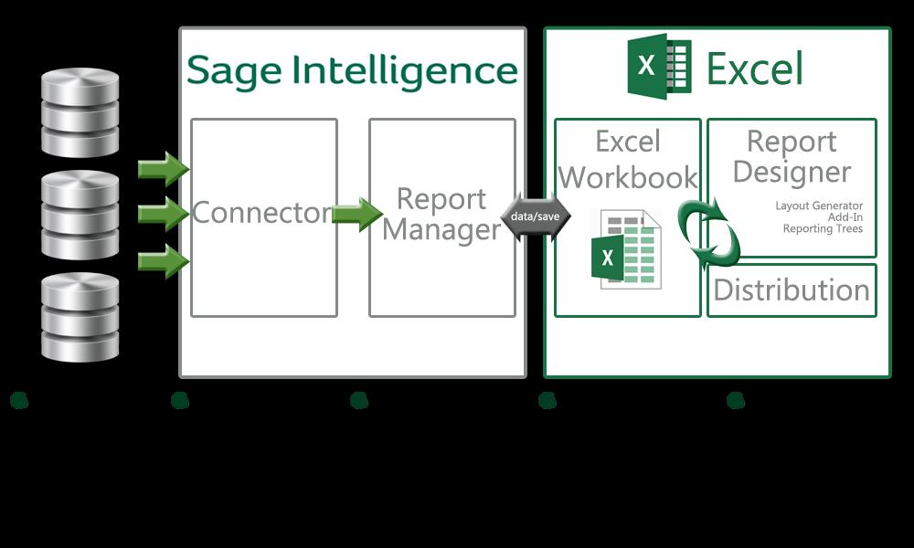 How it works Sage 50 Intelligence Reporting uses an ODBC connection to access data and offers the system administrator and user, separate interfaces to manage the
