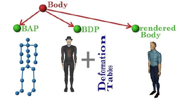 Animated body coding 3-D body definition parameters Body