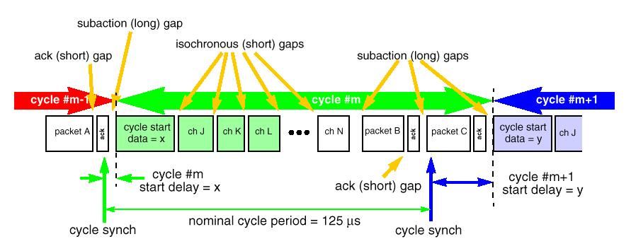 Page 13 Cycle Structure Cycle master maintains common clock source generates cycle start packets intervals set by a