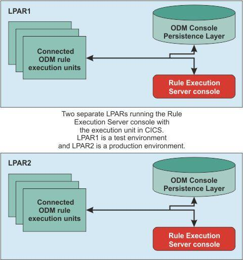 Introduction IBM Operational Decision Manager has three main elements associated with the deployment model.