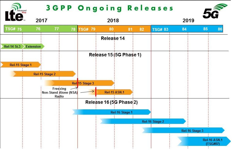 3GPP 5G standardization - Phase 1 5G Phase 1 standardization has started to work on the 3 usage scenarios Enhanced Mobile