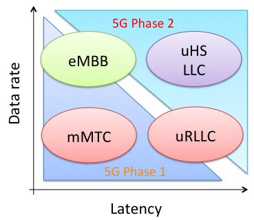 5G-MiEdge focus Enhanced Mobile Broadband Gigabytes in a second 3D video, UHD screens