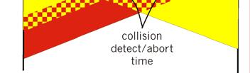 wastage collision detection: easy in wired LANs: measure signal strengths, compare transmitted, received signals