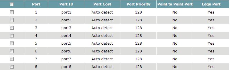 Port Cost Priority Input a higher cost to indicate that this port is less suitable as a node for the Multiple Spanning Tree topology. Use the default value (0) to use port speed in the auto port cost.