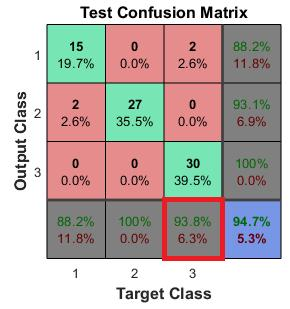 Fig. 3: Confusion Matrix for the Sorter ANN with 20 Neurons For each of these methods, an ANN with different hidden layer size (5, 10, 15, 20, 25, 30, 50, 100) was ran ten times.