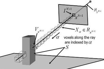 MODEL ALONG A RAY Assume one voxel along a ray produces observed intensity Must be un-occluded, and have high surface probability How likely some voxel Xα is responsible for observation