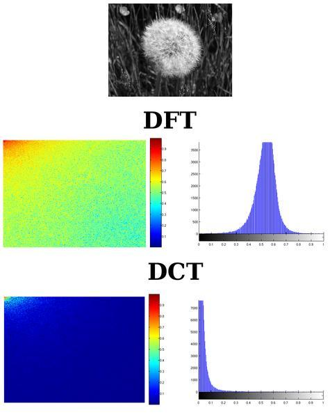 Discrete Cosine Transform (DCT) Can be seen as a cut-down version of the DFT: Use only the real